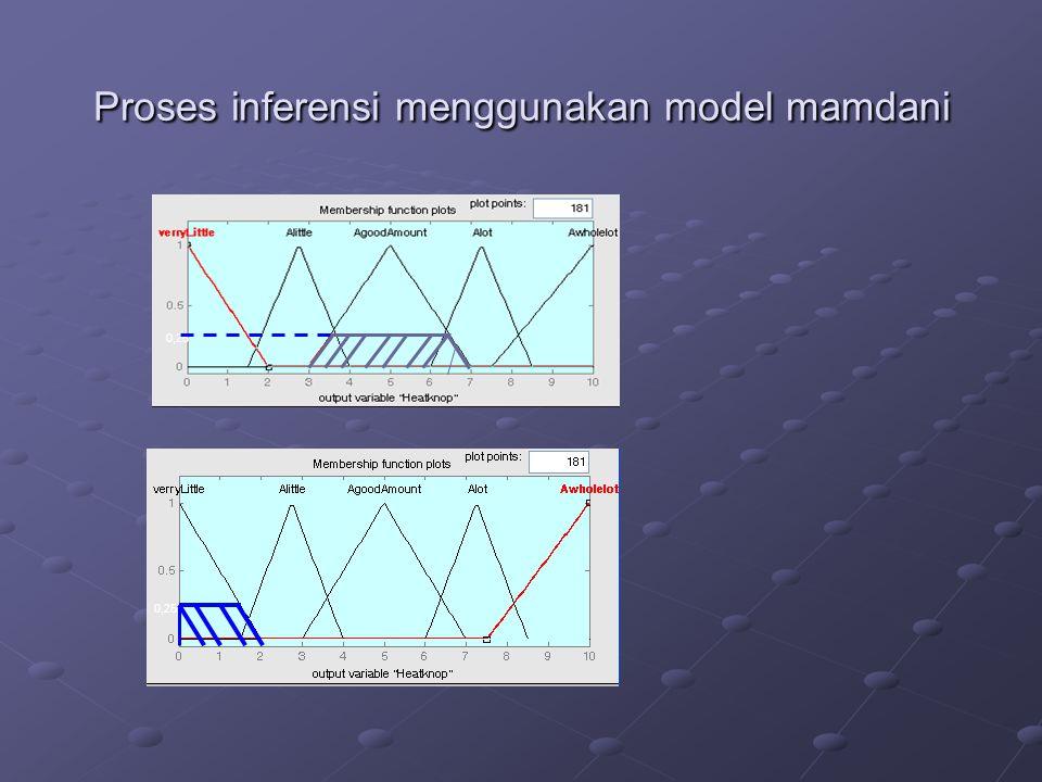 Proses inferensi menggunakan model mamdani 0,25