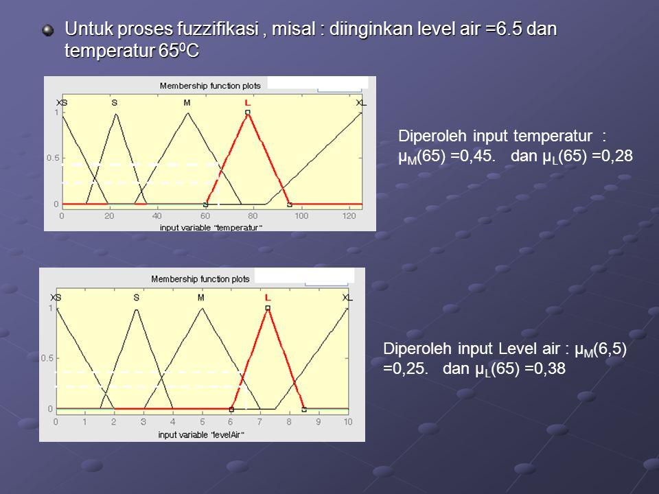 Untuk proses fuzzifikasi, misal : diinginkan level air =6.5 dan temperatur 65 0 C Diperoleh input temperatur : µ M (65) =0,45. dan µ L (65) =0,28 Dipe