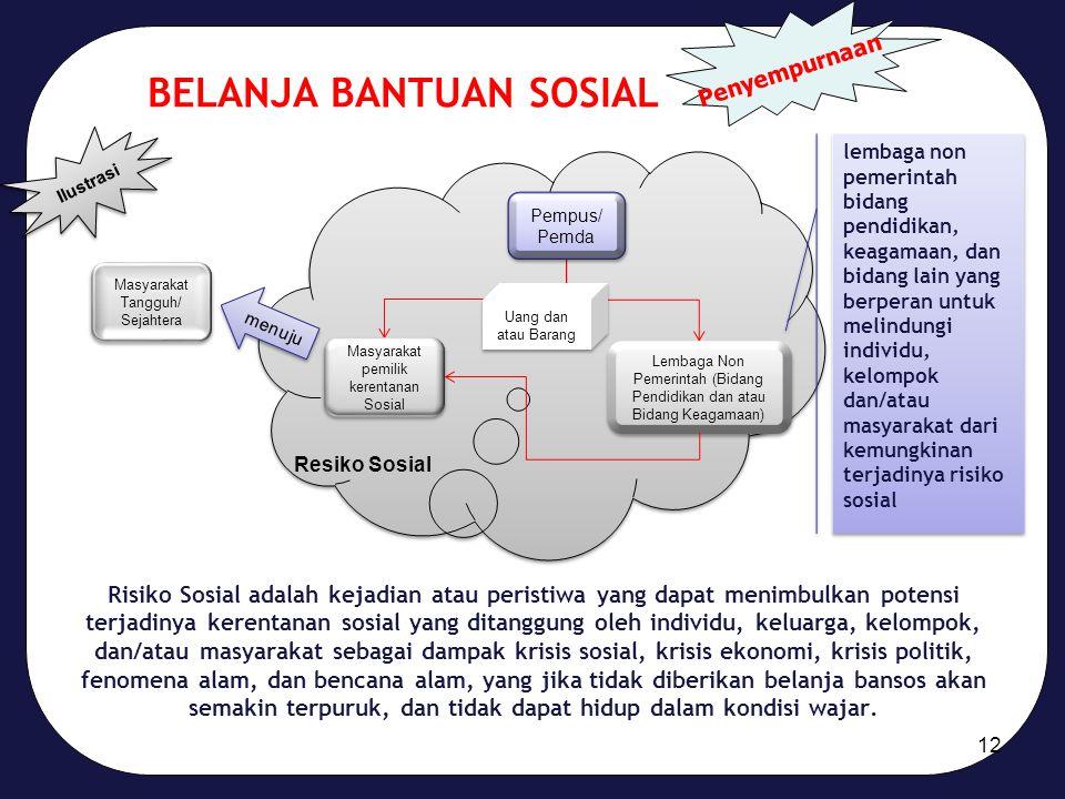 BELANJA BANTUAN SOSIAL Ilustrasi Pempus/ Pemda Uang dan atau Barang Lembaga Non Pemerintah (Bidang Pendidikan dan atau Bidang Keagamaan) Masyarakat pe