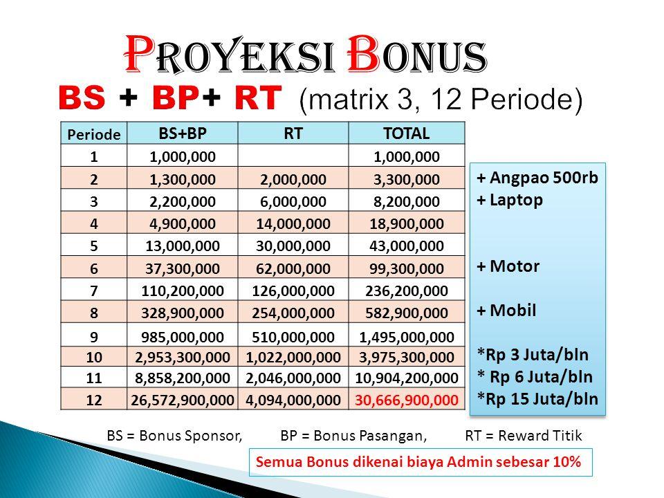 TITIK C1 & C2BENTUK REWARD NILAI 1ANGPAO500,000 5LAPTOP4,500,000 50MOTOR15,000,000 200MOBIL180,000,000 Jml Titik C1 & C2 ROYALTY Bulanan 1,0003,000,00