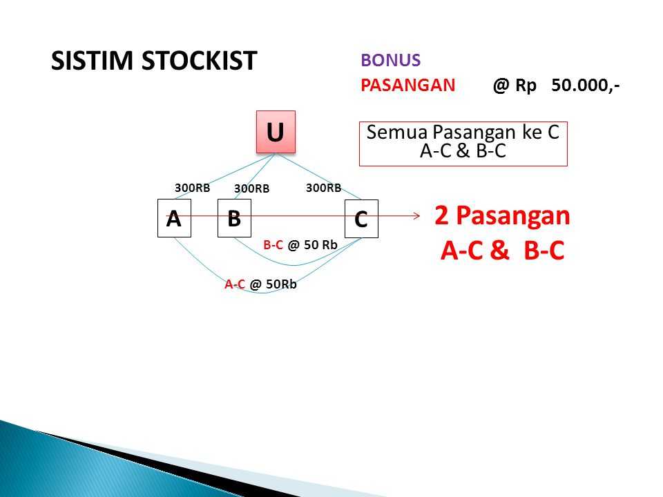 SISTIM STOCKIST U U AB C BONUS SPONSOR @ Rp 300.000,- 300RB