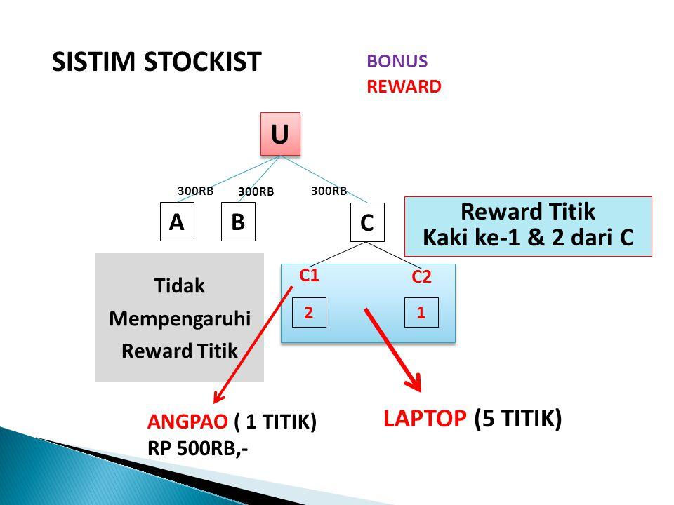 SISTIM STOCKIST U U AB C BONUS REWARD TITIK @ Rp 1.000.000,- 300RB 33 99 27 Reward Titik Kaki ke-1 & 2 dari C C1 C2 = 2.000.000 = 4.000.000 / 6.000.000 = 8.000.000 / 14.000.000 + + Tanpa Batas Level Tanpa Batas Bonus Tidak Mempengaruhi Reward Titik SYARAT REWARD : WAJIB MENSPONSORI SATU TITIK DI KAKI A & B SYARAT REWARD : WAJIB MENSPONSORI SATU TITIK DI KAKI A & B c1 c2