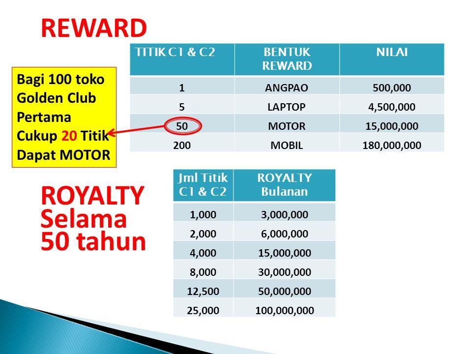 SISTIM STOCKIST U U AB C 300RB 33 99 27 Reward Titik Kaki ke-1 & 2 dari C C1 21 Tidak Mempengaruhi Reward Titik C2 ANGPAO ( 1 TITIK) RP 500RB,- LAPTOP (5 TITIK) BONUS REWARD