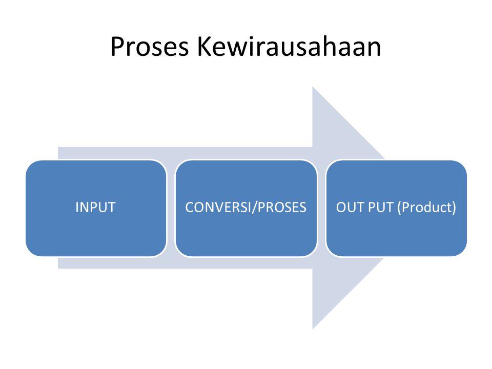 Proses Kewirausahaan INPUTCONVERSI/PROSESOUT PUT (Product)