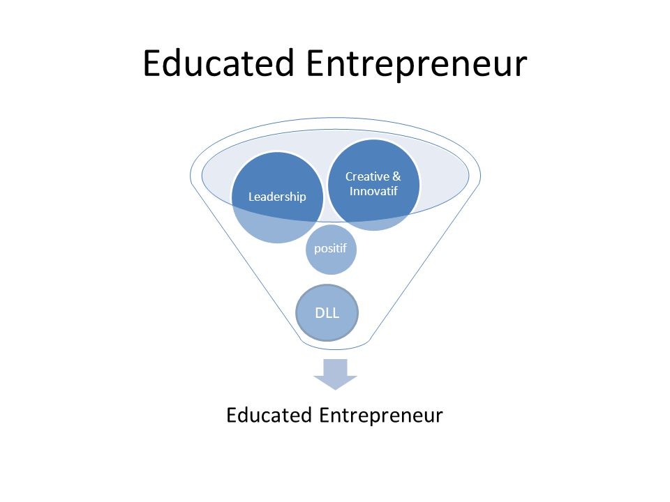 Educated Entrepreneur DLL Educated Entrepreneur positif Leadership Creative & Innovatif