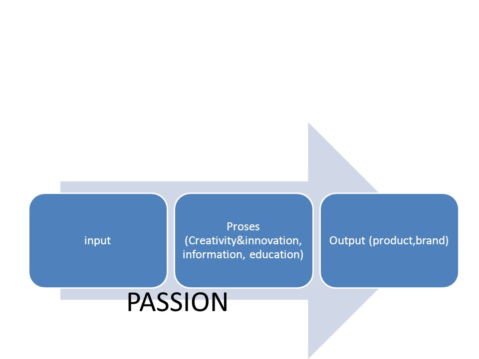 input Proses (Creativity&innovation, information, education) Output (product,brand) PASSION