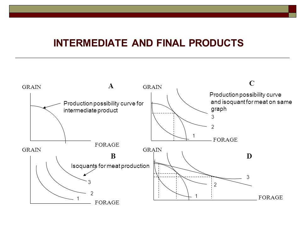 INTERMEDIATE AND FINAL PRODUCTS A C BD GRAIN FORAGE Production possibility curve for intermediate product Production possibility curve and isoquant for meat on same graph Isoquants for meat production 1 2 3 1 1 2 2 3 3