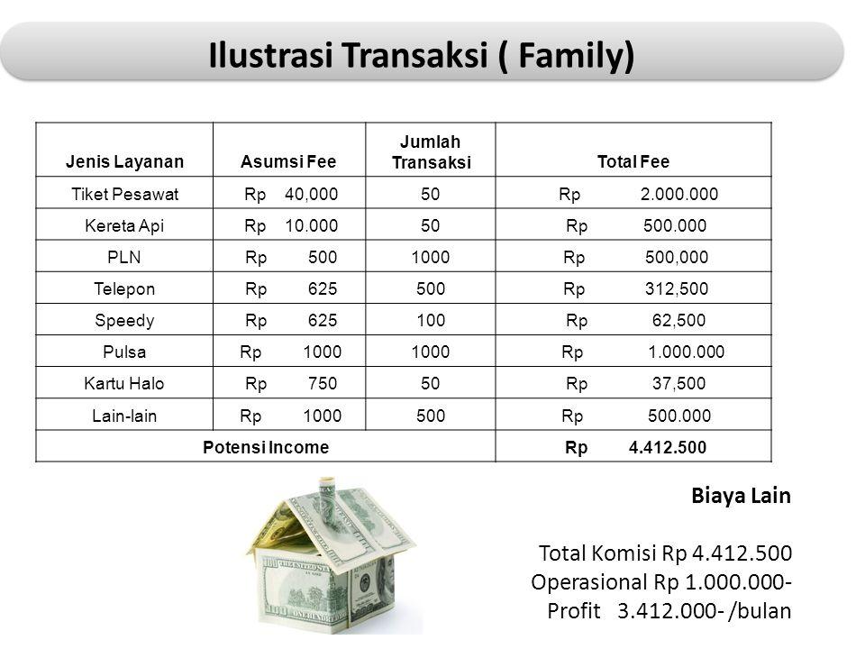 Jenis LayananAsumsi Fee Jumlah TransaksiTotal Fee Tiket Pesawat Rp 40,00050 Rp 2.000.000 Kereta Api Rp 10.00050 Rp 500.000 PLN Rp 5001000 Rp 500,000 T