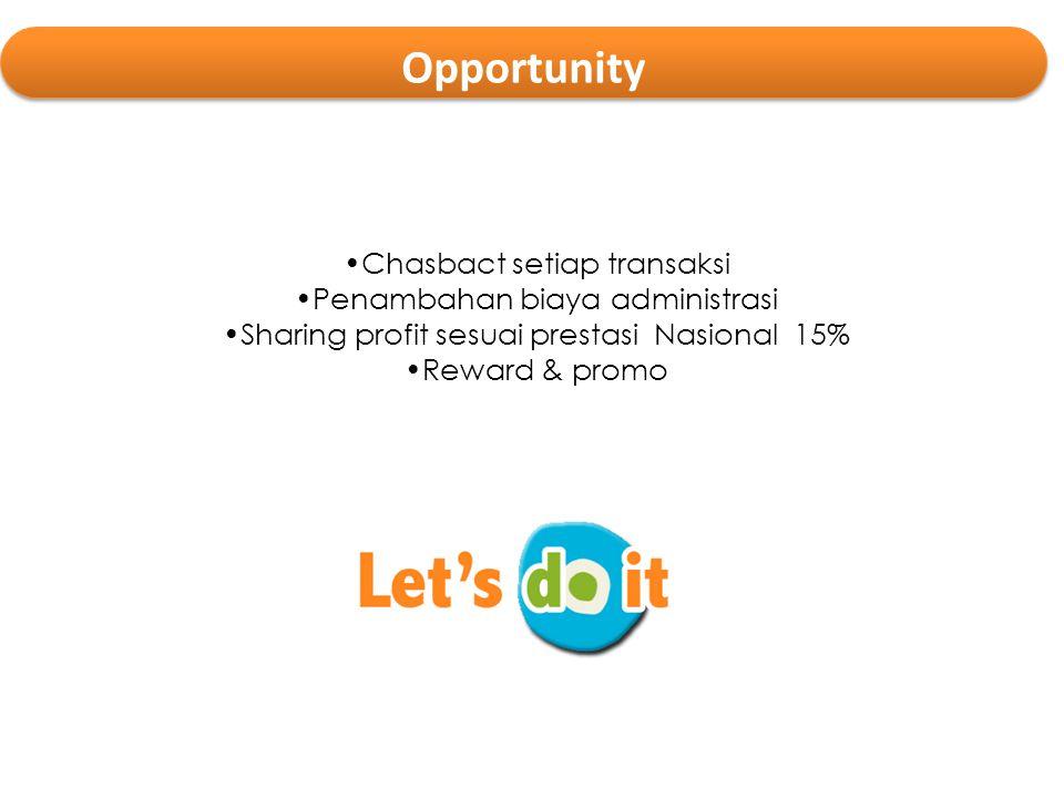 •Chasbact setiap transaksi •Penambahan biaya administrasi •Sharing profit sesuai prestasi Nasional 15% •Reward & promo Opportunity