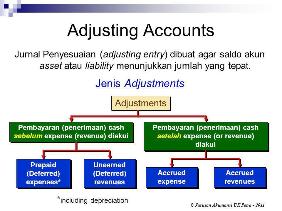 © Jurusan Akuntansi UK Petra - 2011 Adjustments Jurnal Penyesuaian (adjusting entry) dibuat agar saldo akun asset atau liability menunjukkan jumlah yang tepat.