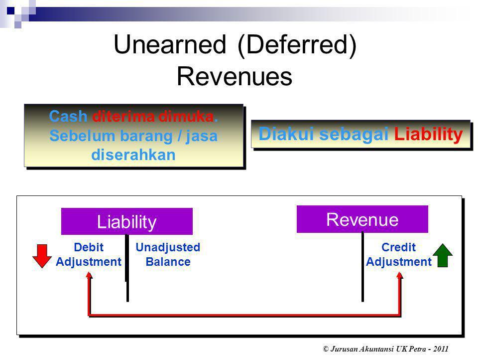 © Jurusan Akuntansi UK Petra - 2011 Unearned (Deferred) Revenues Cash diterima dimuka.