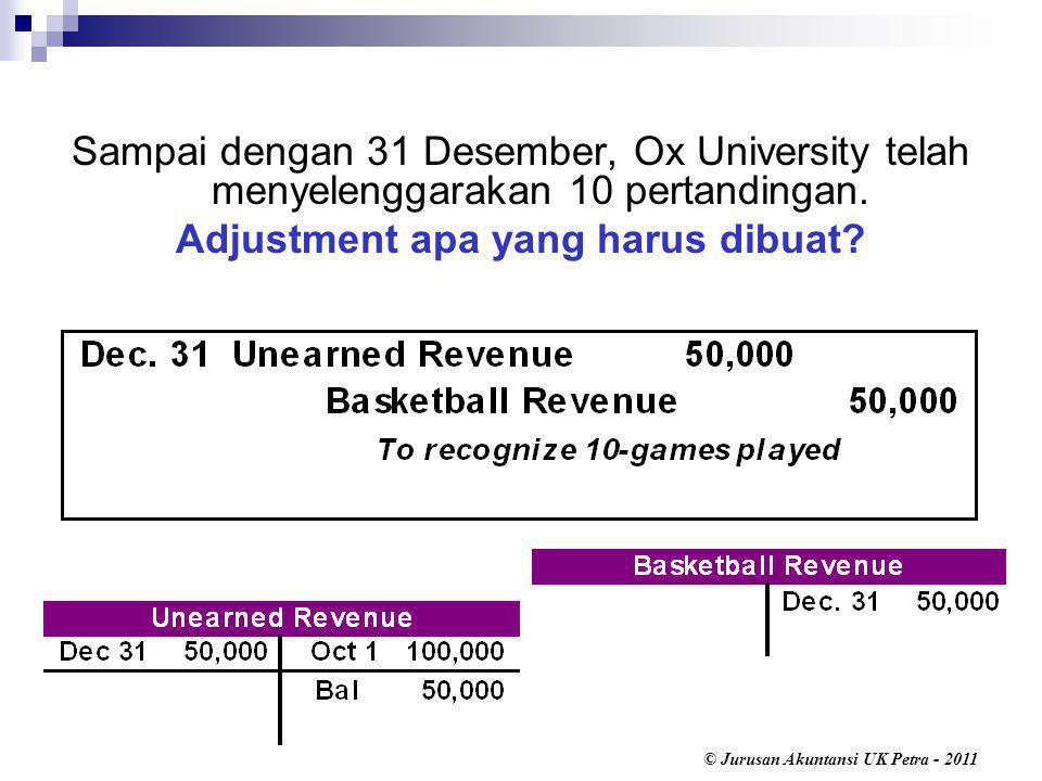 © Jurusan Akuntansi UK Petra - 2011 Sampai dengan 31 Desember, Ox University telah menyelenggarakan 10 pertandingan.
