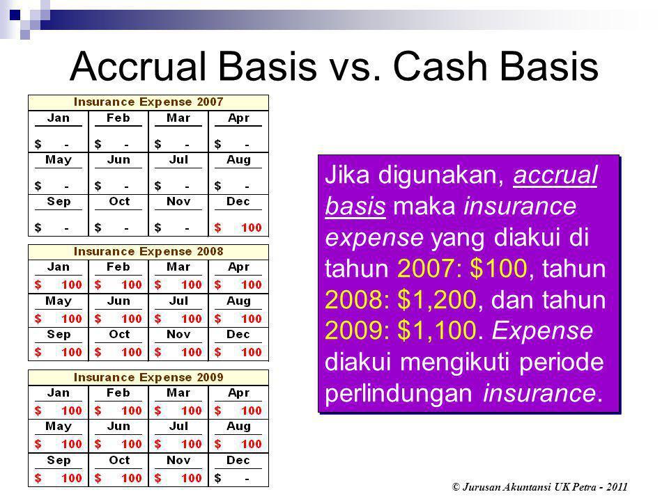 © Jurusan Akuntansi UK Petra - 2011 Menyusun Financial Statements, berdasarkan Adjusted Trial Balance