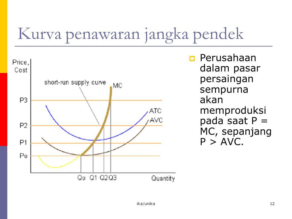 ika/unika12 Kurva penawaran jangka pendek  Perusahaan dalam pasar persaingan sempurna akan memproduksi pada saat P = MC, sepanjang P > AVC.
