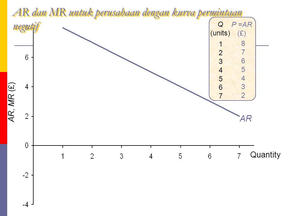 fig AR dan MR untuk perusahaan dengan kurva permintaan negatif Q (units) 12345671234567 P =AR (£) 87654328765432 AR AR, MR (£) Quantity