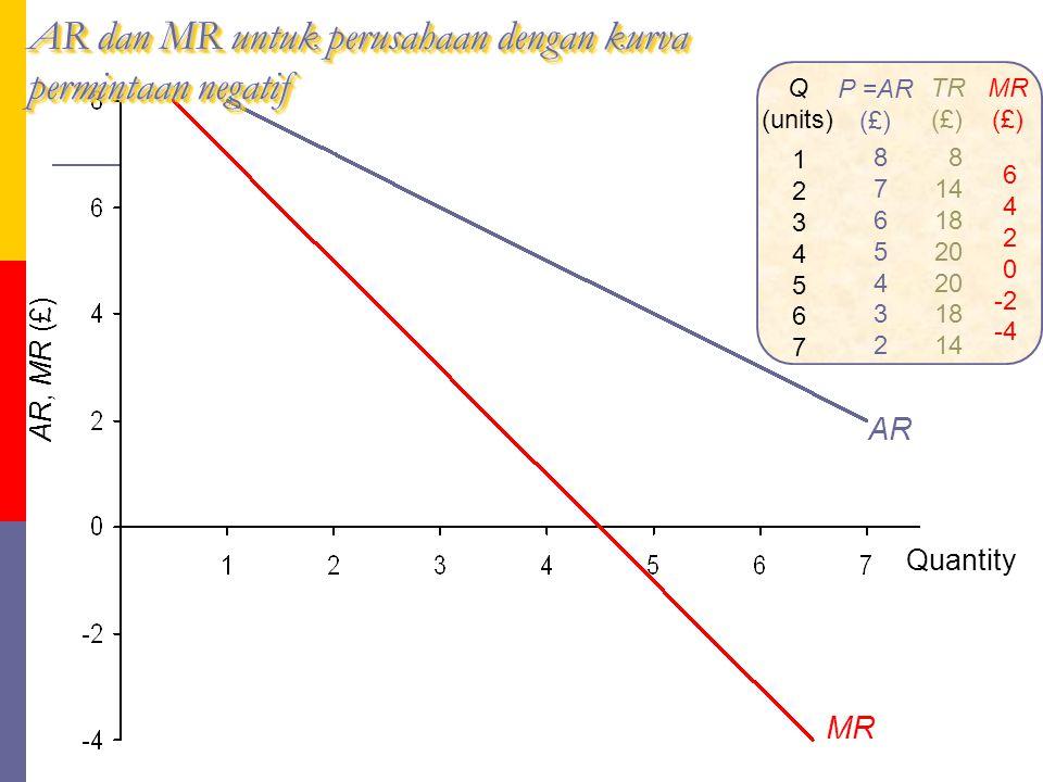 fig Q (units) 12345671234567 P =AR (£) 87654328765432 TR (£) 8 14 18 20 18 14 MR (£) 6 4 2 0 -2 -4 MR AR, MR (£) Quantity AR dan MR untuk perusahaan d