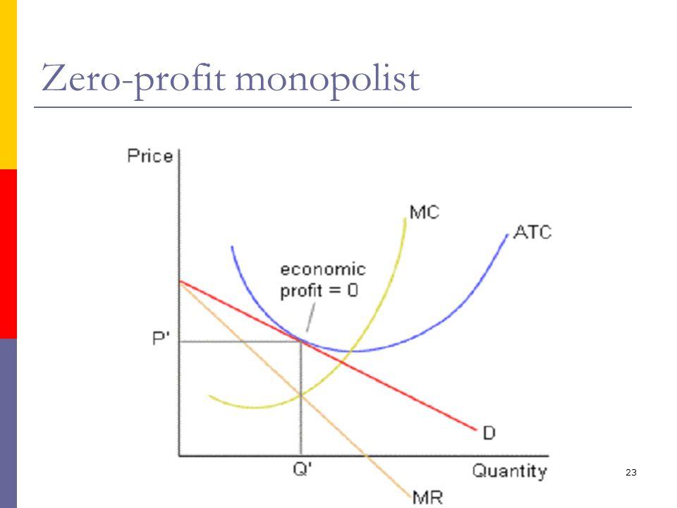 ika/unika23 Zero-profit monopolist