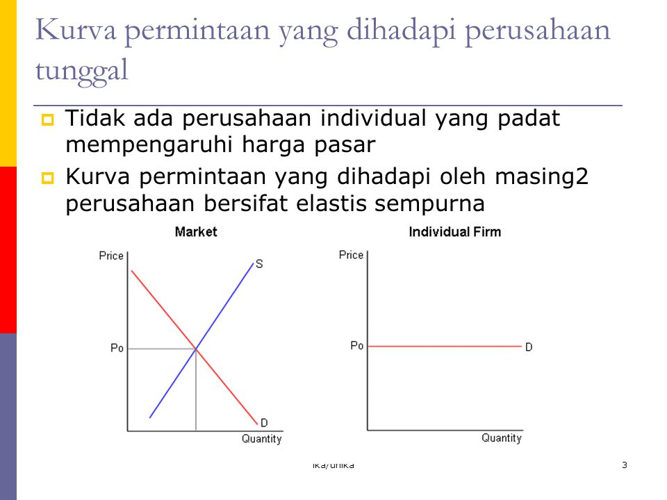 ika/unika14 Surplus konsumen dan produsen  Surplus konsumen = keuntungan neto dari perdagangan yang diterima oleh konsumen (MB > P untuk konsumen naik sampai unit terakhir yang dikonsumsi)  Surplus produsen = keuntungan neto yang diperoleh oleh produsen (P > MC naik sampai unit terakhir yang dijual)