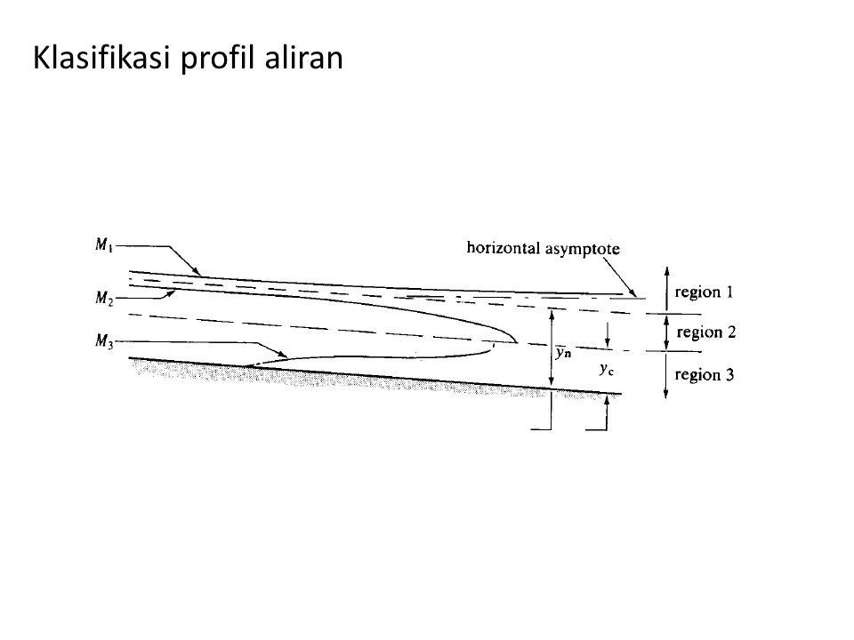 Klasifikasi profil aliran