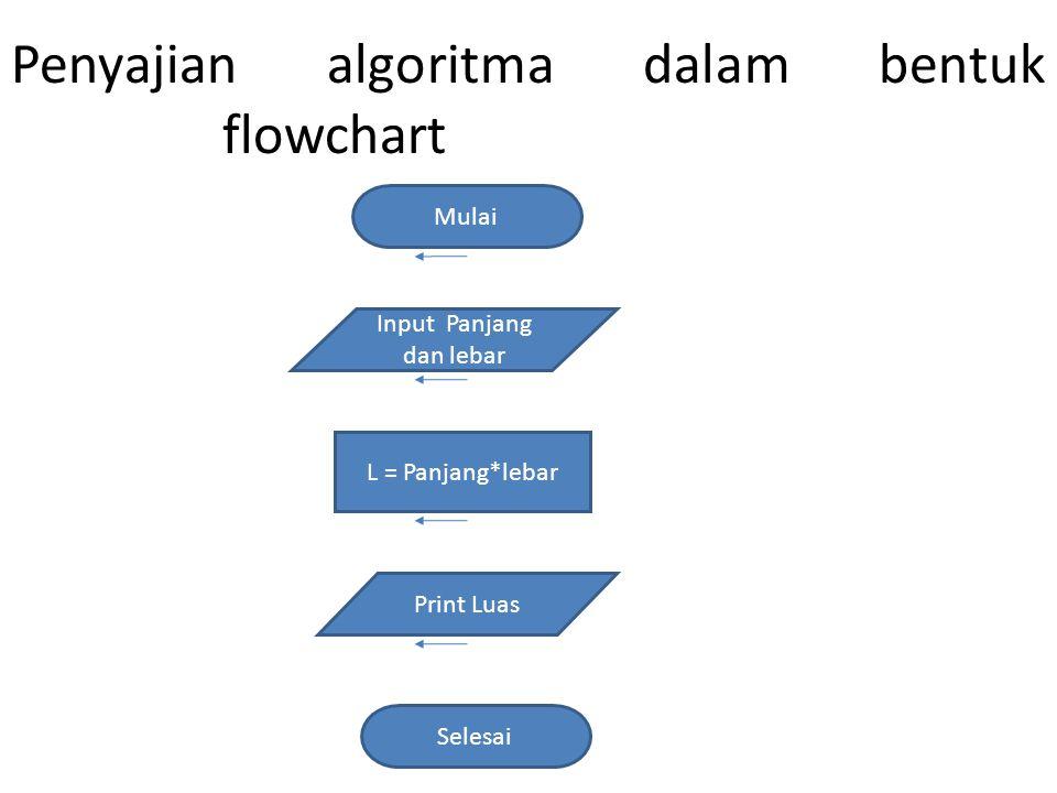 Penyajian algoritma dalam bentuk flowchart L = Panjang*lebar Mulai Selesai Input Panjang dan lebar Print Luas