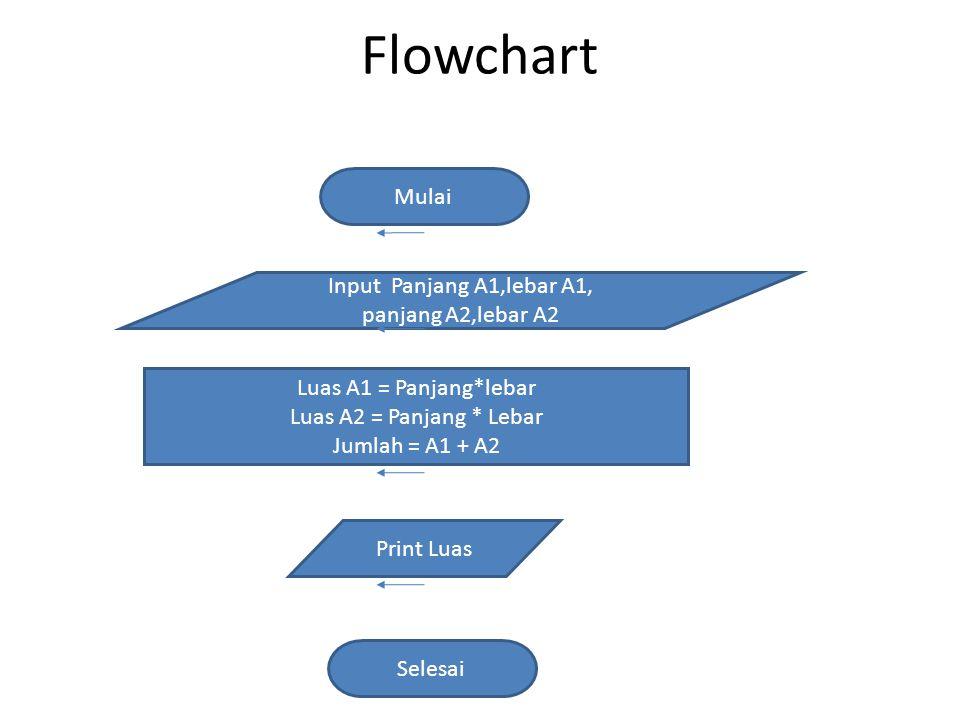 Flowchart Luas A1 = Panjang*lebar Luas A2 = Panjang * Lebar Jumlah = A1 + A2 Mulai Selesai Input Panjang A1,lebar A1, panjang A2,lebar A2 Print Luas