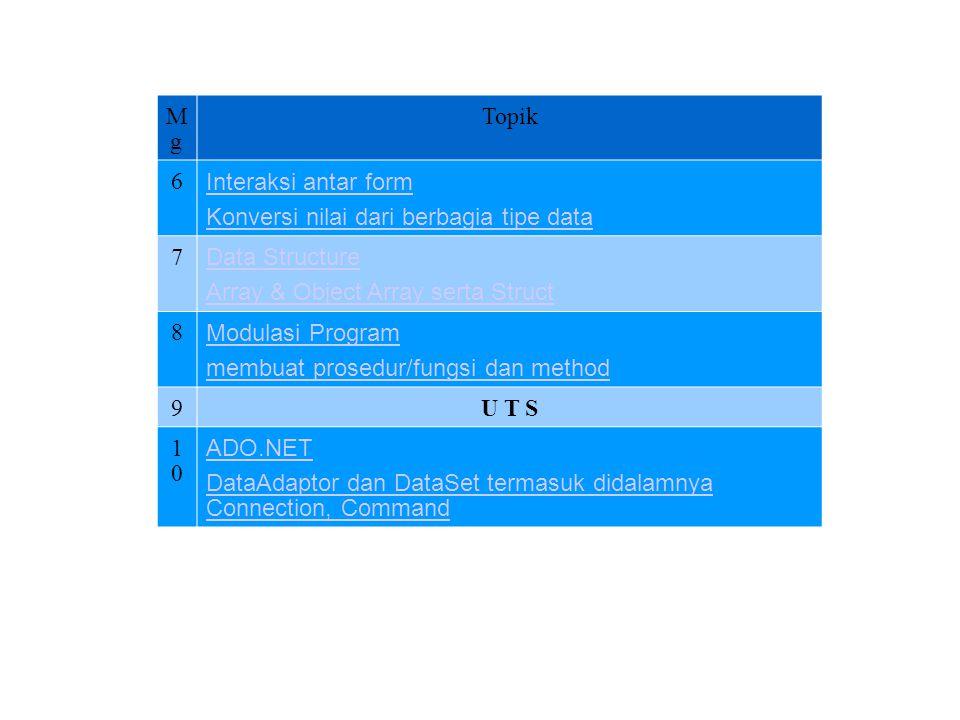 Tanggal dan waktu Penggunaan Data, variabel dan Operator TIPE DataKETERANGANRANGE IntegerTipe data numerik yang berupa bil.bulat -32768 s.d 32767 LongTipe data numerik yang berupa bil.bulat dengan range lebih besar -2147483.648 s.d 214783647 StringTipe data untuk teks0 s.d 2 milyar karakter CurrencyTipe data untuk angka mata uang - 922,337,203,685,477.5808 s/d 922,337,203,685,477.5808 DateTipe data untuk tanggalMulai tanggal 1 jan 100 s/d 31 Des 9999