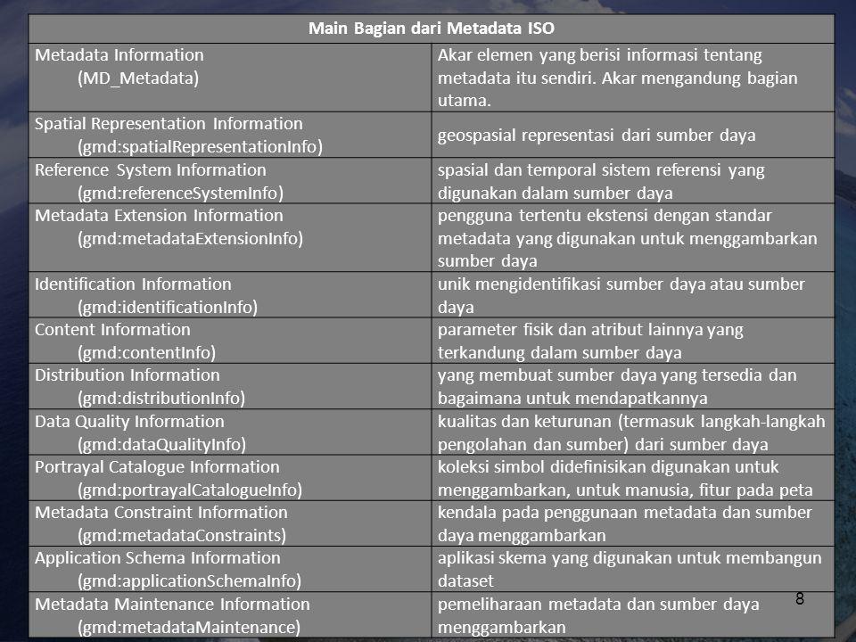 Main Bagian dari Metadata ISO Metadata Information (MD_Metadata) Akar elemen yang berisi informasi tentang metadata itu sendiri. Akar mengandung bagia