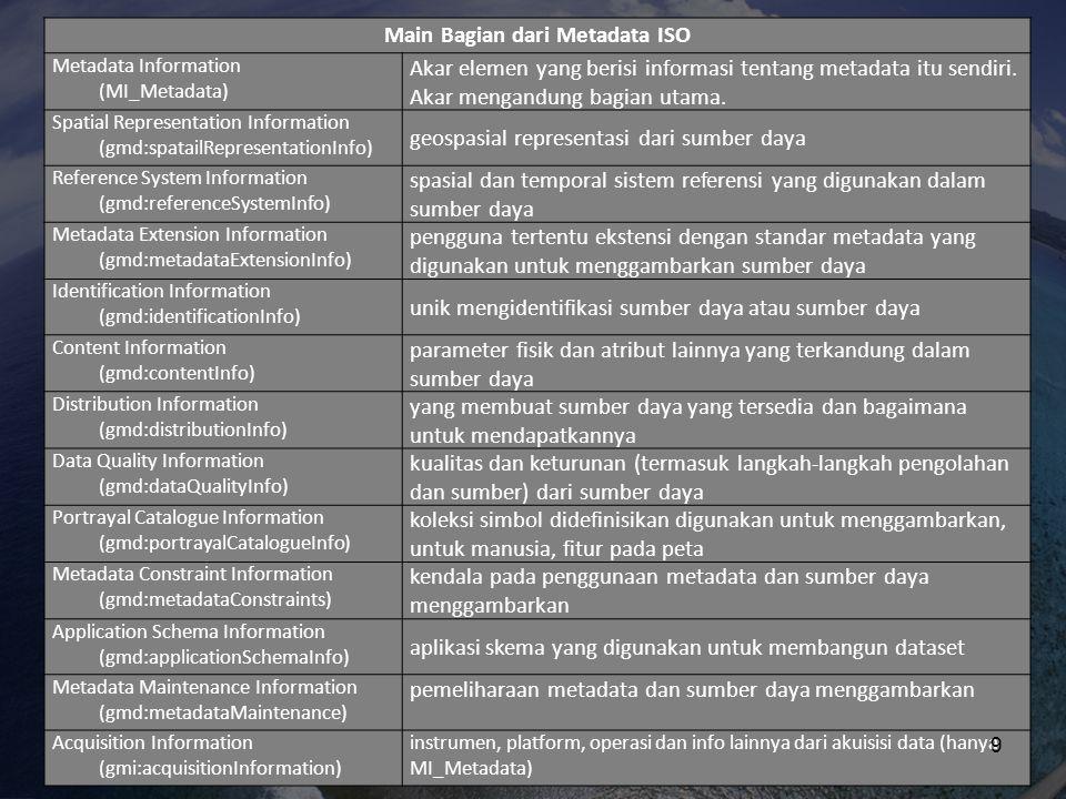 Main Bagian dari Metadata ISO Metadata Information (MI_Metadata) Akar elemen yang berisi informasi tentang metadata itu sendiri. Akar mengandung bagia