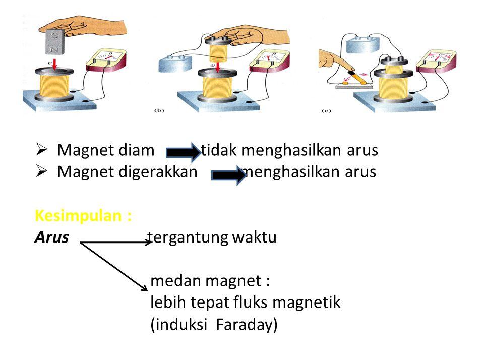  Magnet diam tidak menghasilkan arus  Magnet digerakkan menghasilkan arus Kesimpulan : Arus tergantung waktu medan magnet : lebih tepat fluks magnet