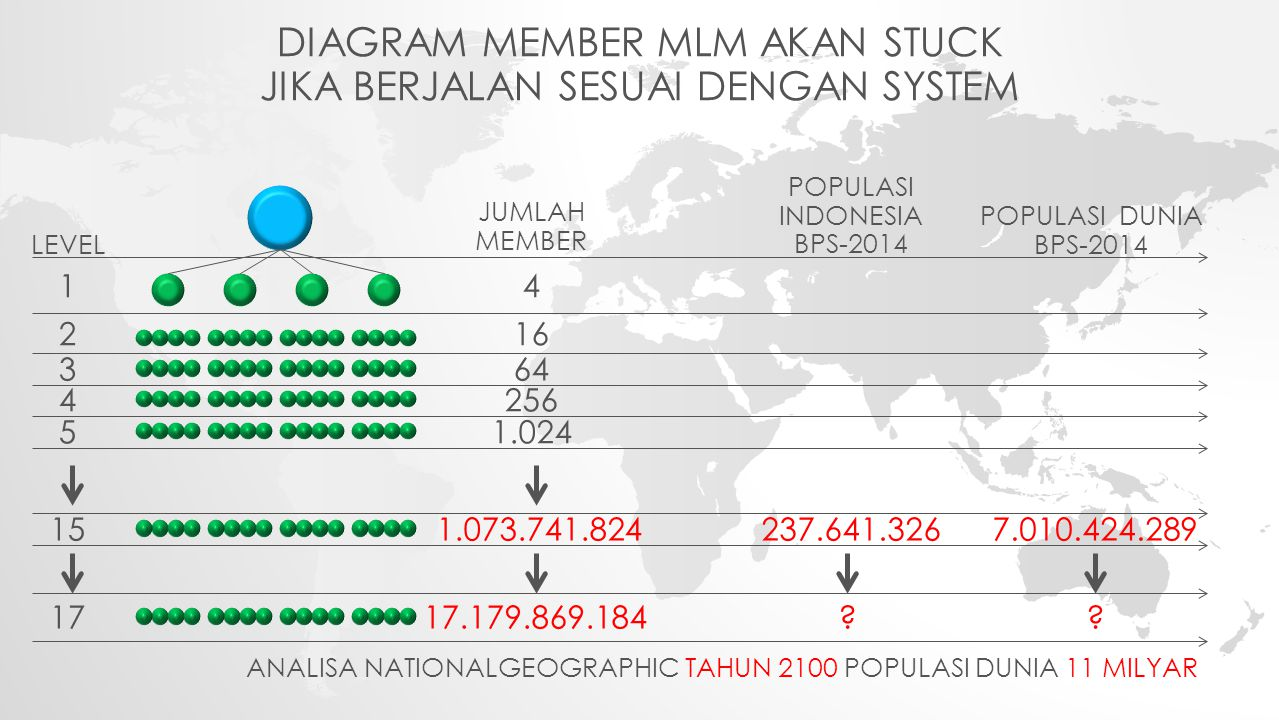 DIAGRAM MEMBER MLM AKAN STUCK JIKA BERJALAN SESUAI DENGAN SYSTEM 4 16 64 1.073.741.824 17.179.869.184 1 2 3 15 17 JUMLAH MEMBER LEVEL POPULASI INDONESIA BPS-2014 POPULASI DUNIA BPS-2014 237.641.326 ?.