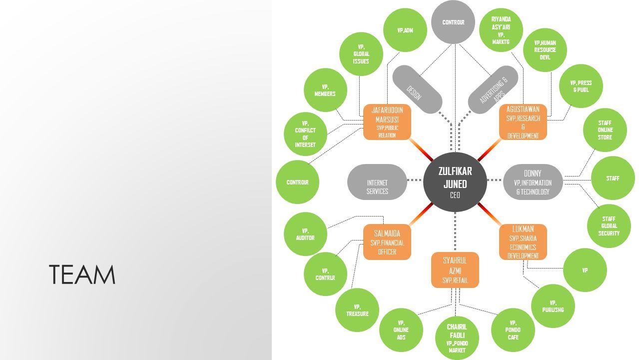 VISI Menjadi usaha milik bersama terbaikdengan sistem Syari'ah mudharabah