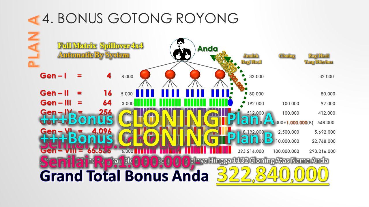 4. BONUS GOTONG ROYONG Gen – I = 4 Gen – I = 4 8.000 32.000 32.000 Gen – II = 16 Gen – II = 16 5.000 80.000 80.000 Gen – III = 64 Gen – III = 64 3.000