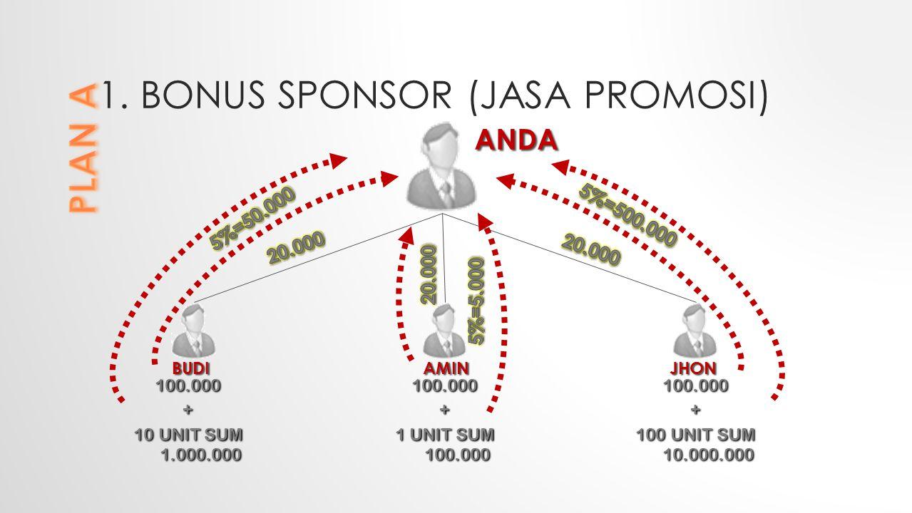 1. BONUS SPONSOR (JASA PROMOSI) 100.000 + 10 UNIT SUM 1.000.000 ANDA 100.000 + 1 UNIT SUM 100.000 100.000 + 100 UNIT SUM 10.000.000 BUDIAMINJHON