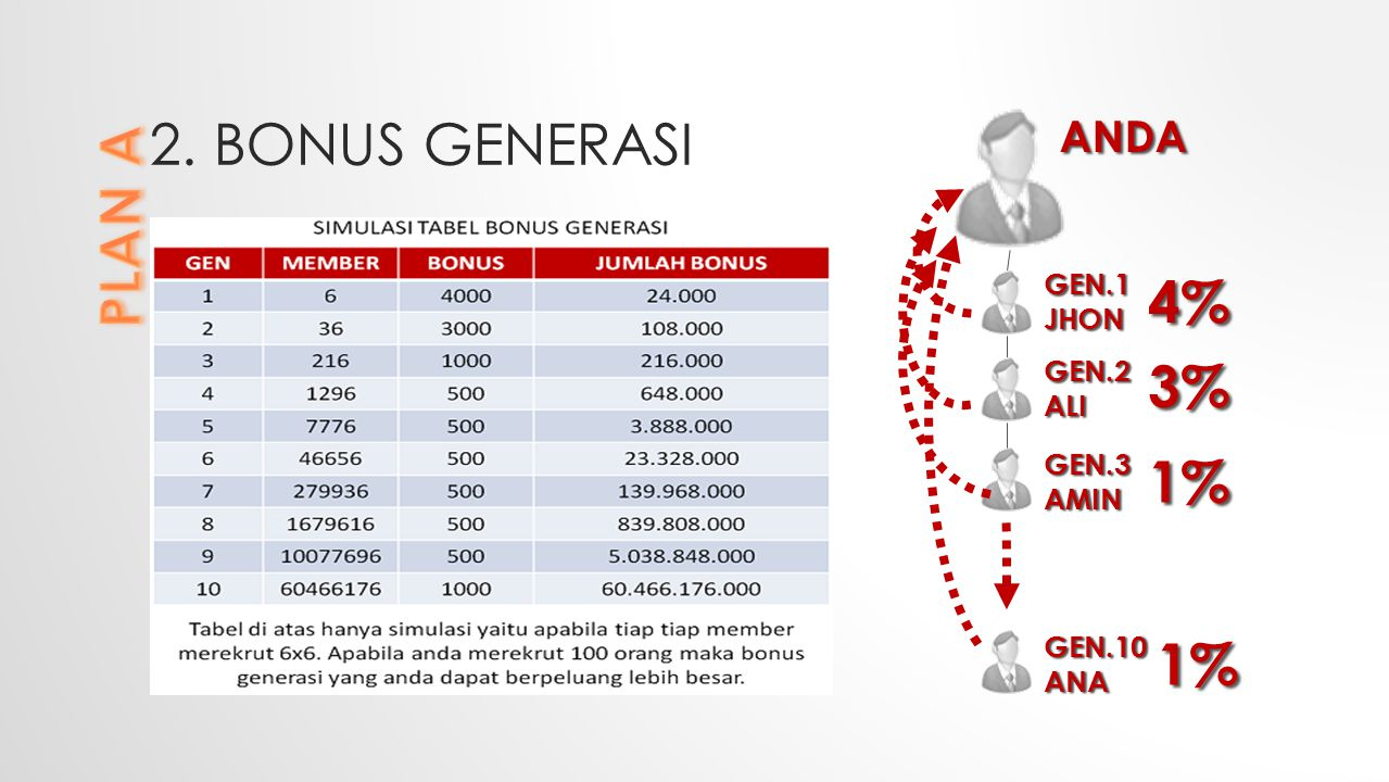 2. BONUS GENERASI ANDA GEN.1JHON GEN.2 ALI GEN.3AMIN GEN.10ANA 4% 3% 1% 1%