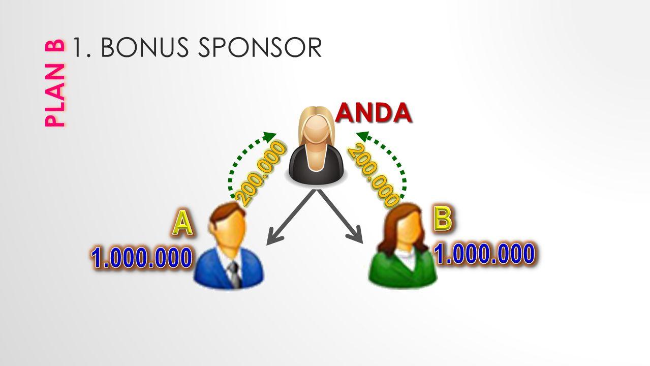 1. BONUS SPONSOR ANDA