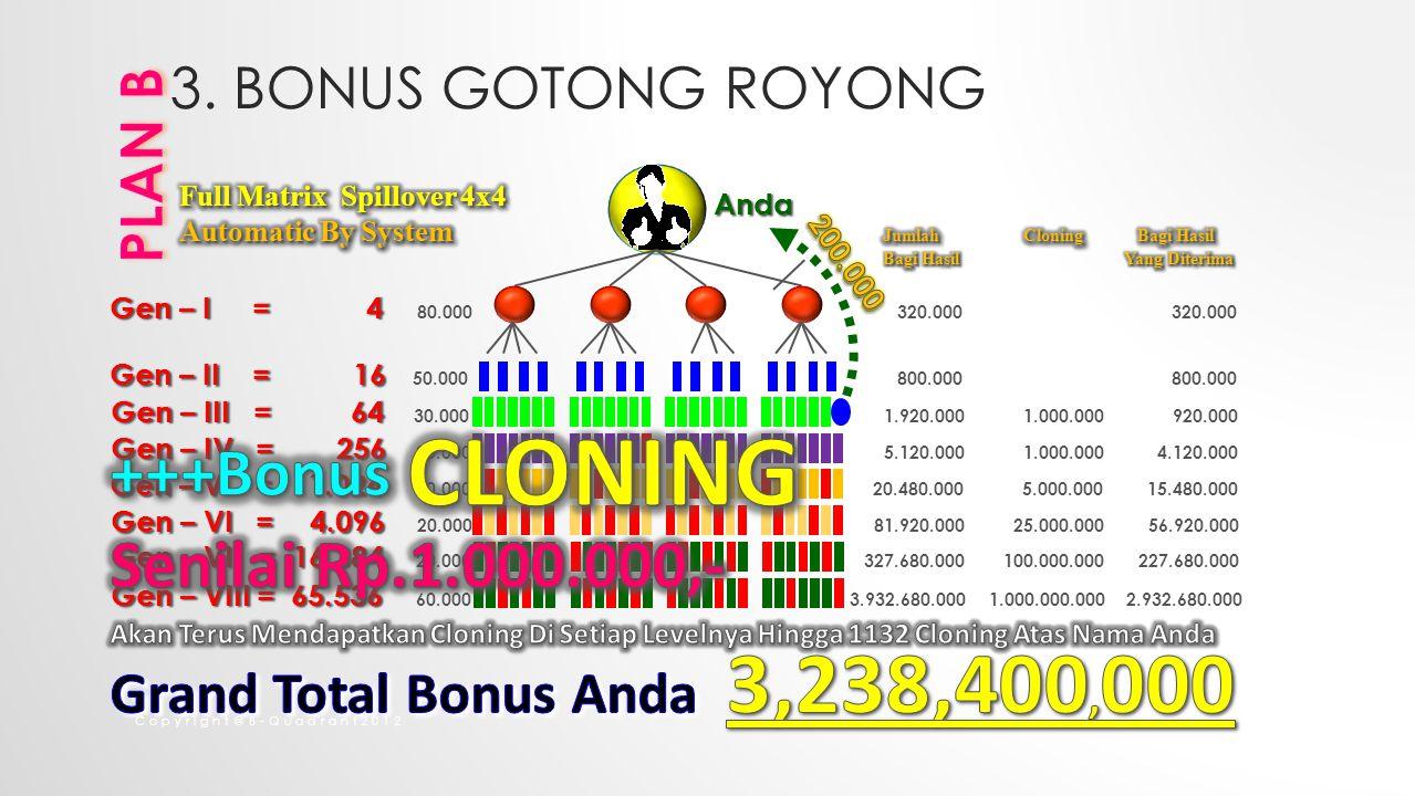 Copyright@B-Quadrant2012 Gen – I = 4 Gen – I = 4 80.000 320.000 320.000 Gen – II = 16 Gen – II = 16 50.000 800.000 800.000 Gen – III = 64 Gen – III = 64 30.000 1.920.000 1.000.000 920.000 Gen – IV = 256 Gen – IV = 256 20.000 5.120.000 1.000.000 4.120.000 Gen – V = 1.024 Gen – V = 1.024 20.000 20.480.000 5.000.000 15.480.000 Gen – VI = 4.096 Gen – VI = 4.096 20.000 81.920.000 25.000.000 56.920.000Anda Gen – VII = 16.384 Gen – VII = 16.384 20.000 327.680.000 100.000.000 227.680.000 Gen – VIII = 65.536 Gen – VIII = 65.536 60.000 3.932.680.000 1.000.000.000 2.932.680.000 3.