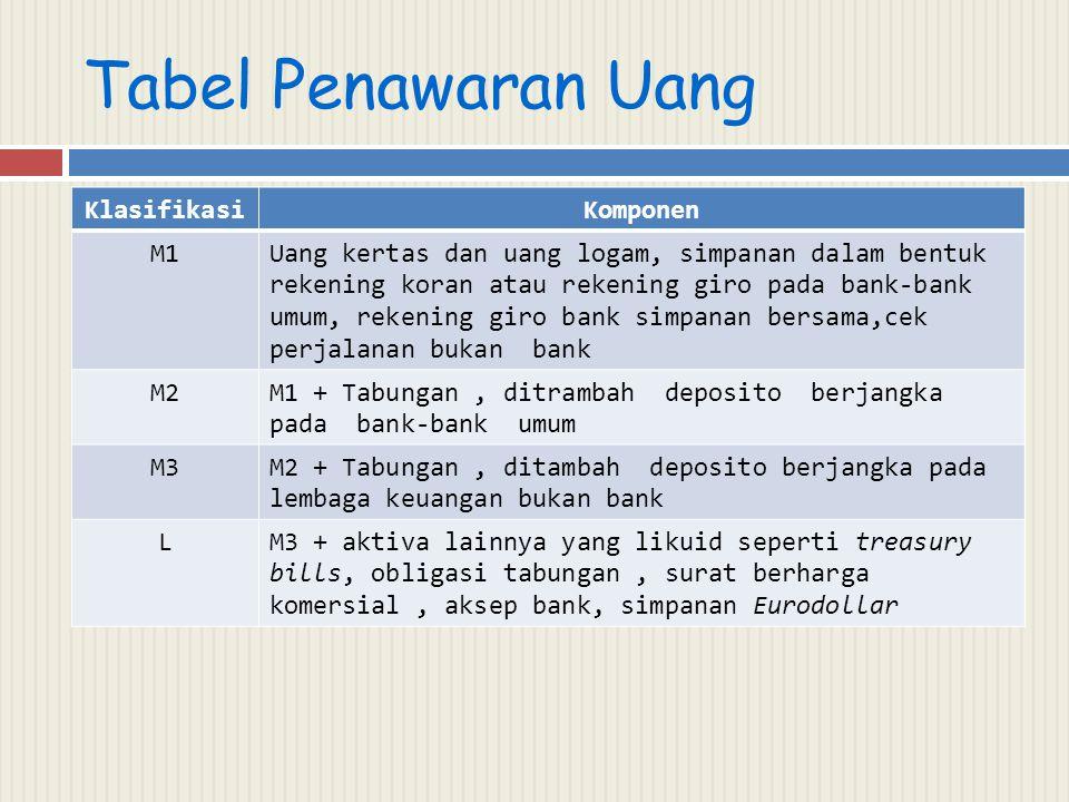 Tabel Penawaran Uang KlasifikasiKomponen M1Uang kertas dan uang logam, simpanan dalam bentuk rekening koran atau rekening giro pada bank-bank umum, re