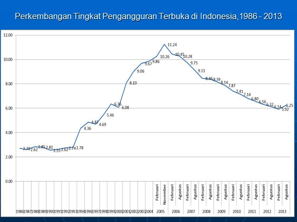Perkembangan Tingkat Pengangguran Terbuka di Indonesia,1986 - 2013
