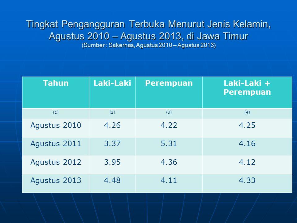 Tingkat Pengangguran Terbuka Menurut Jenis Kelamin, Agustus 2010 – Agustus 2013, di Jawa Timur (Sumber : Sakernas, Agustus 2010 – Agustus 2013) TahunL