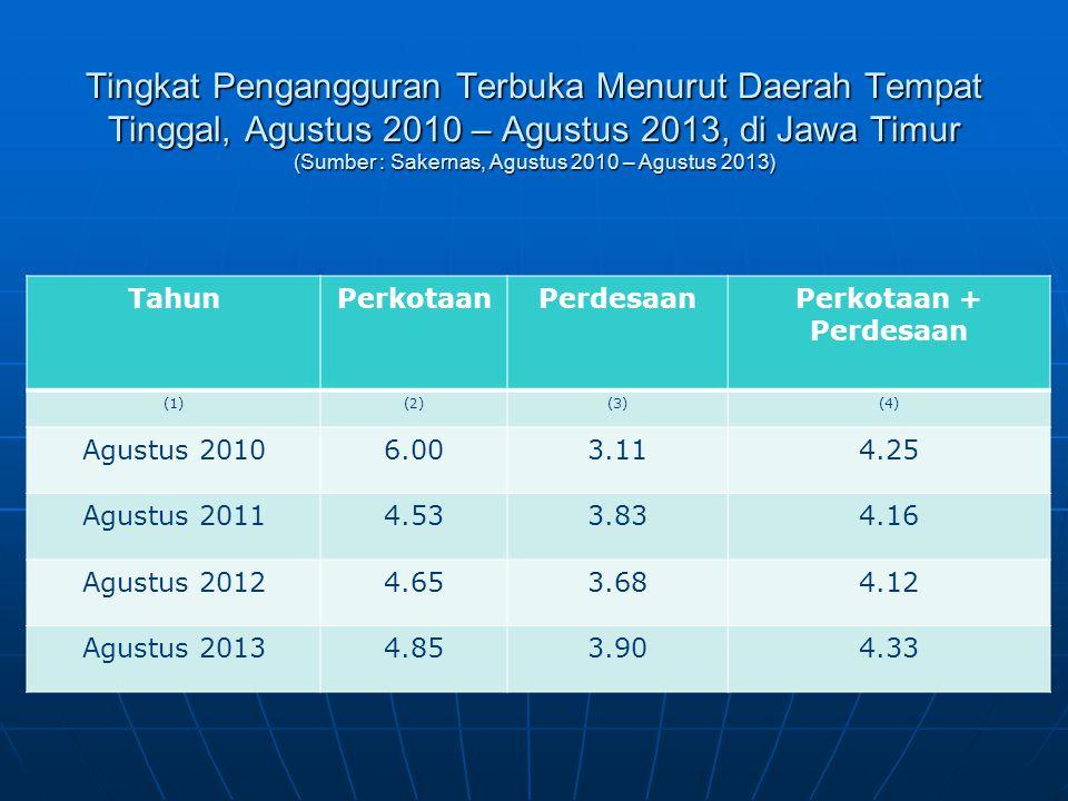 Tingkat Pengangguran Terbuka Menurut Daerah Tempat Tinggal, Agustus 2010 – Agustus 2013, di Jawa Timur (Sumber : Sakernas, Agustus 2010 – Agustus 2013