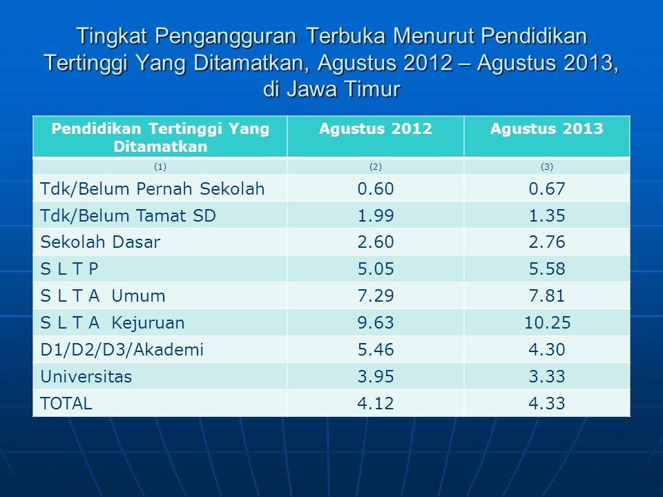 Tingkat Pengangguran Terbuka Menurut Pendidikan Tertinggi Yang Ditamatkan, Agustus 2012 – Agustus 2013, di Jawa Timur Pendidikan Tertinggi Yang Ditama