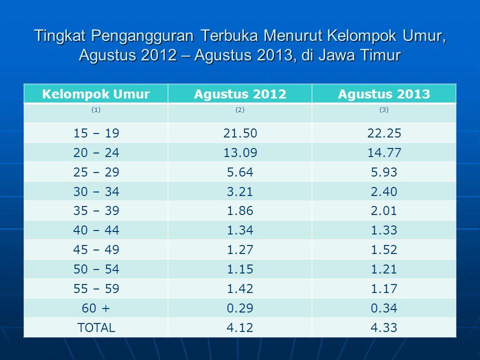 Tingkat Pengangguran Terbuka Menurut Kelompok Umur, Agustus 2012 – Agustus 2013, di Jawa Timur Kelompok UmurAgustus 2012Agustus 2013 (1)(2)(3) 15 – 19