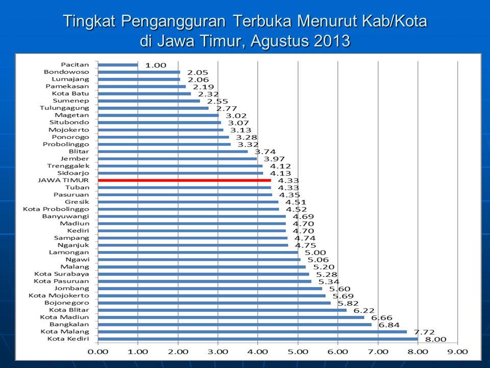 Tingkat Pengangguran Terbuka Menurut Kab/Kota di Jawa Timur, Agustus 2013