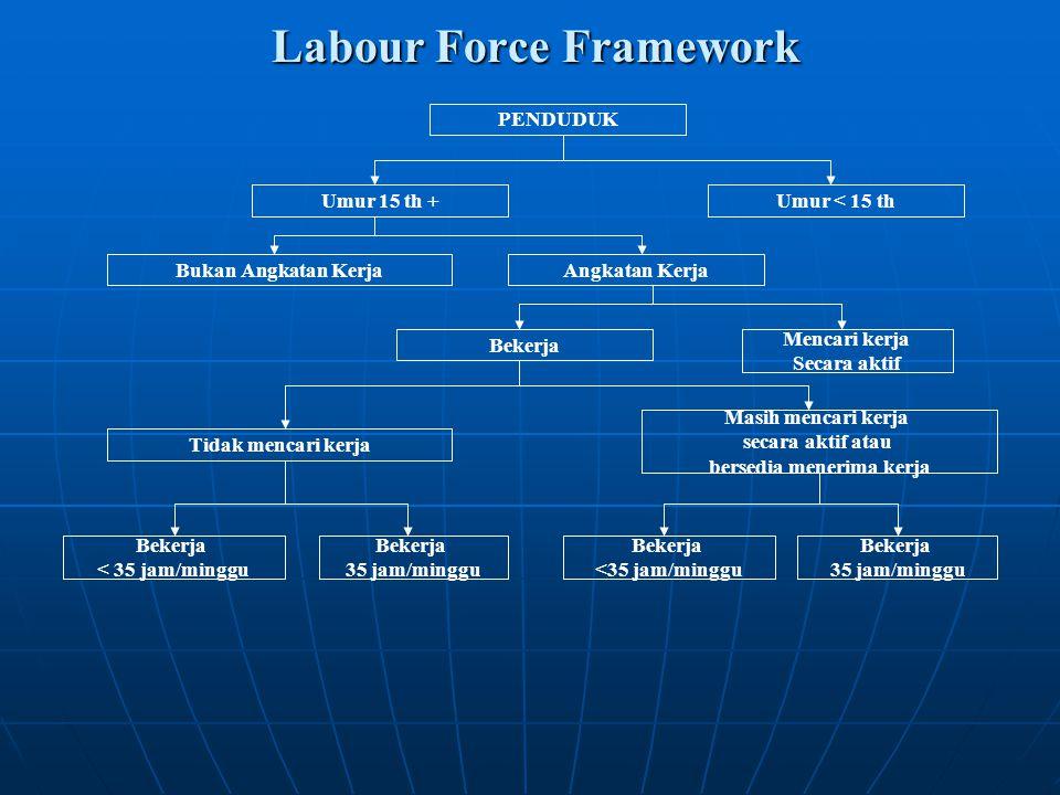 Labour Force Framework PENDUDUK Umur 15 th + Bekerja Umur < 15 th Tidak mencari kerja Mencari kerja Secara aktif Masih mencari kerja secara aktif atau
