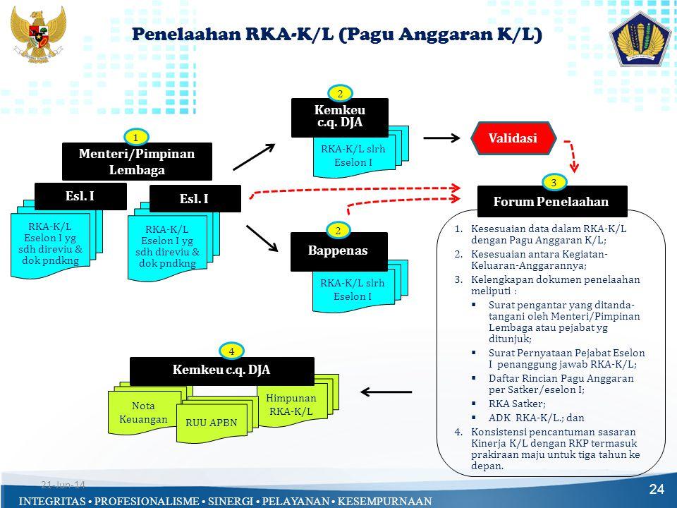 INTEGRITAS • PROFESIONALISME • SINERGI • PELAYANAN • KESEMPURNAAN Penelaahan RKA-K/L (Pagu Anggaran K/L) 24 1.Kesesuaian data dalam RKA-K/L dengan Pag