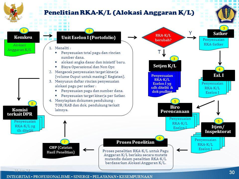 INTEGRITAS • PROFESIONALISME • SINERGI • PELAYANAN • KESEMPURNAAN Proses penelitian RKA-K/L untuk Pagu Anggaran K/L berlaku secara mutatis mutandis da