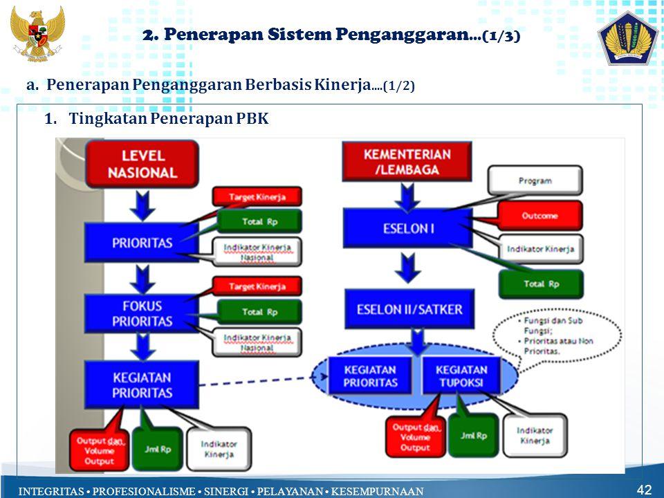 INTEGRITAS • PROFESIONALISME • SINERGI • PELAYANAN • KESEMPURNAAN 2. Penerapan Sistem Penganggaran...(1/3) 42 1.Tingkatan Penerapan PBK a. Penerapan P