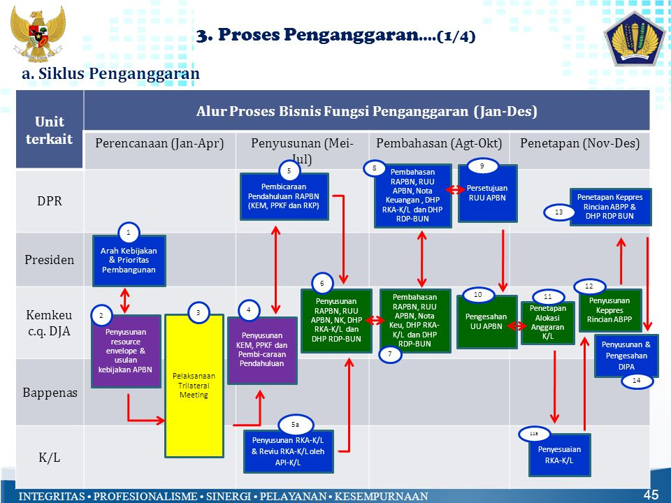 INTEGRITAS • PROFESIONALISME • SINERGI • PELAYANAN • KESEMPURNAAN 3. Proses Penganggaran ….(1/4) 45 a. Siklus Penganggaran Unit terkait Alur Proses Bi