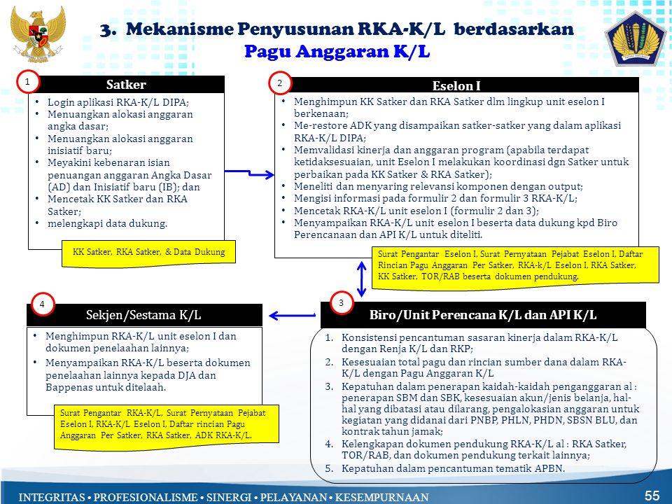 INTEGRITAS • PROFESIONALISME • SINERGI • PELAYANAN • KESEMPURNAAN 3. Mekanisme Penyusunan RKA-K/L berdasarkan Pagu Anggaran K/L 55 Satker • Login apli