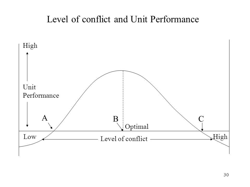 30 Level of conflict and Unit Performance Level of conflict LowHigh Unit Performance A BC Optimal